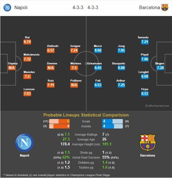 Prediksi Napoli vs Barcelona: Pertandingan Liga Champions UEFA Babak 16 Besar - 26 Februari 2020 - Live Streaming Link