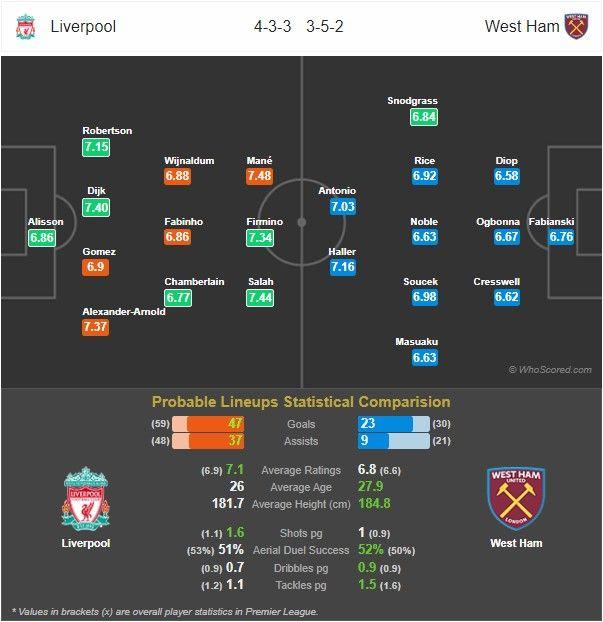Prediksi Liverpool vs West Ham: Pertandingan Liga Inggris Pekan Ke-27 - 25 Februari 2020 - Live Streaming Link