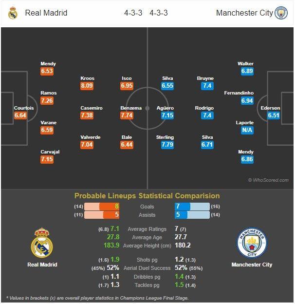 Prediksi Real Madrid vs Manchester City: Pertandingan Liga Champions UEFA Babak 16 Besar - 27 Februari 2020 - Live Streaming Link