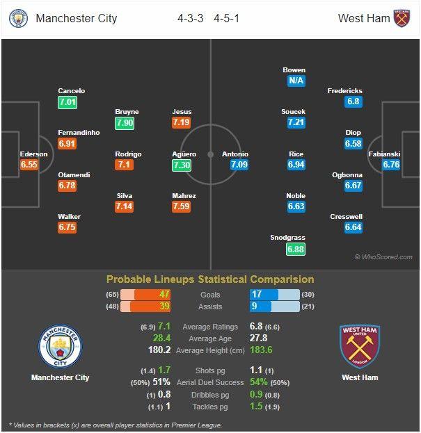 Prediksi Manchester City vs West Ham: Pertandingan Liga Inggris Pekan Ke-26 - 20 Februari 2020 - Live Streaming Link