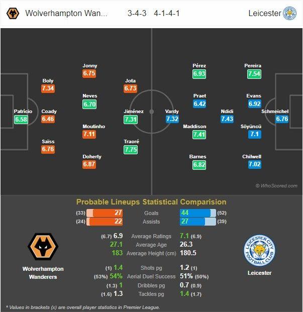 Prediksi Wolves vs Leicester: Pertandingan Liga Inggris Pekan Ke-26 - 15 Februari 2020 - Live Streaming Link