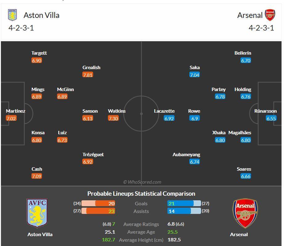 Perkiraan Susunan Pemain Aston Villa vs Arsenal(dari whoscored.com)