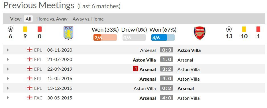 Statistik 6 Pertandingan Terakhir Antara Aston Villa dan Arsenal