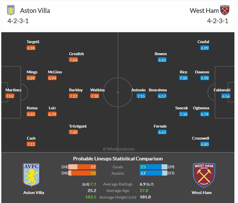 Perkiraan Susunan Pemain Aston Villa vs West Ham (dari whoscored.com)