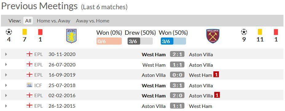 Statistik 6 Pertandingan Terakhir Antara Aston Villa dan West Ham