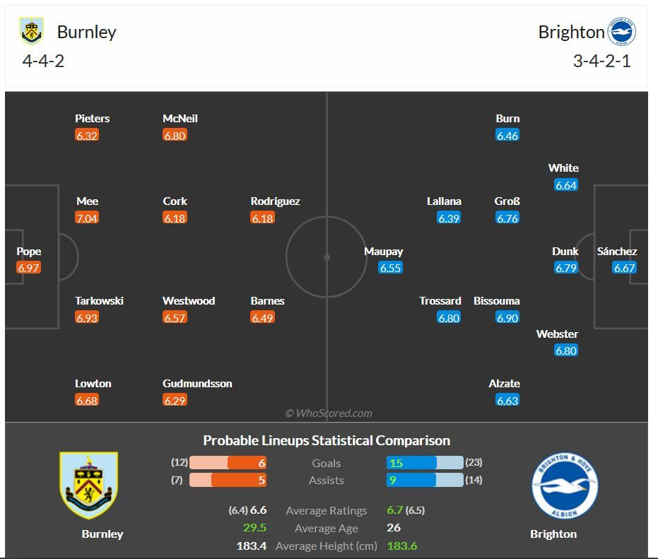 Perkiraan Susunan Pemain Burnley vs Brighton (dari whoscored.com)
