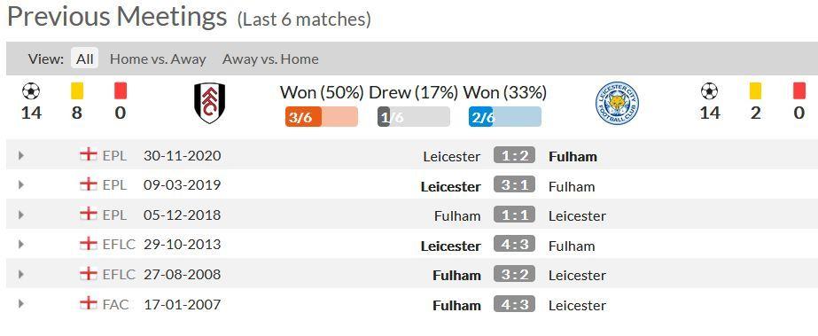 Statistik 6 Pertandingan Terakhir Antara Fulham dan Leicester