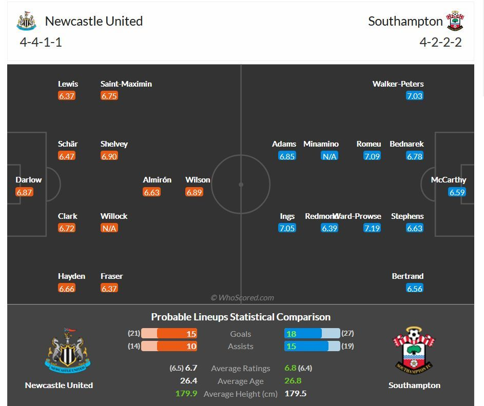 Perkiraan Susunan Pemain Newcastle vs Southampton (dari whoscored.com)