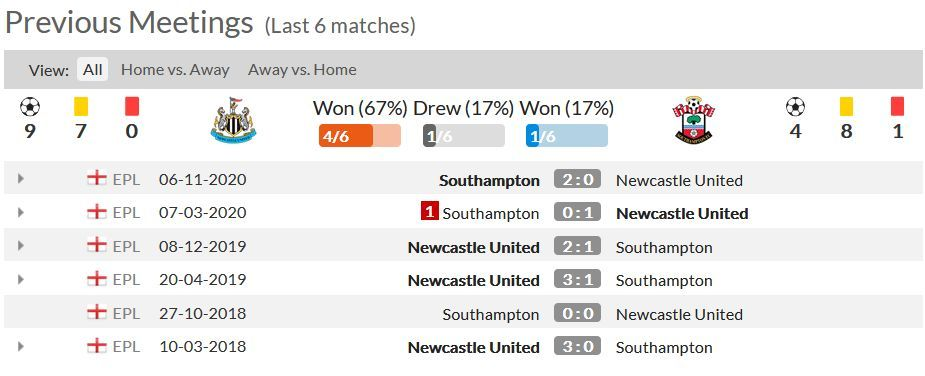 Statistik 6 Pertandingan Terakhir Antara Newcastle dan Southampton