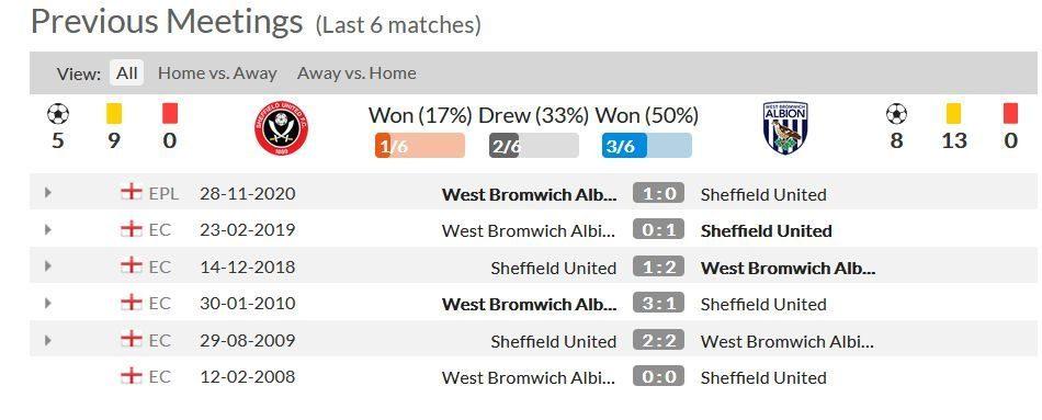 Statistik 6 Pertandingan Terakhir Antara Sheffield vs West Brom
