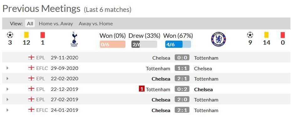 Statistik 6 Pertandingan Terakhir Antara Tottenham dan Chelsea