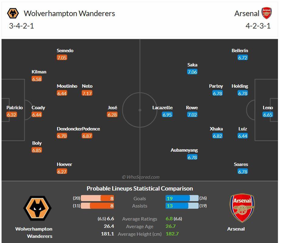 Perkiraan Susunan Pemain Wolves vs Arsenal (dari whoscored.com)
