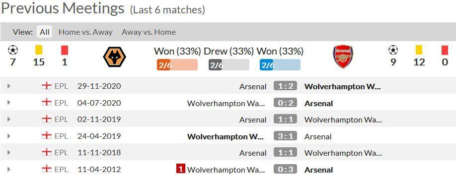 Statistik 6 Pertandingan Terakhir Antara Wolves dan Arsenal